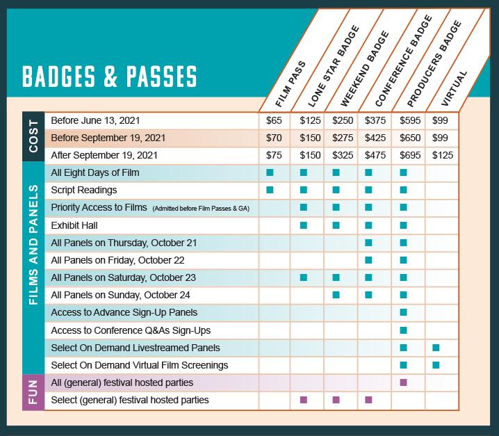 badge & pass chart